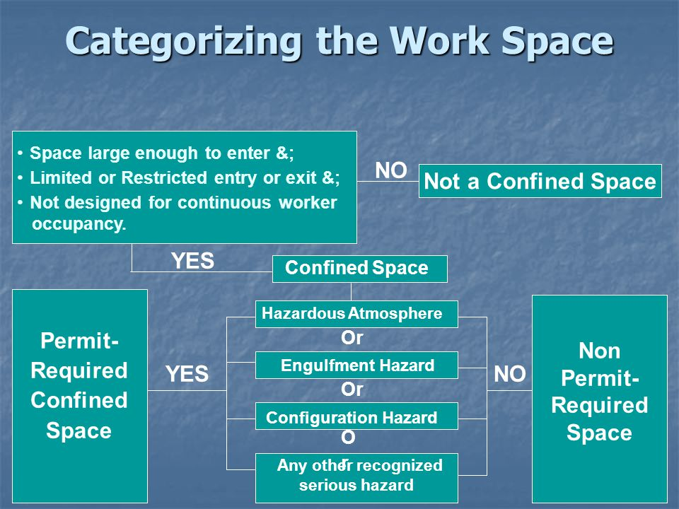 "Confined Spaces ""Non-Permit"" ""Permit-Required""  - ppt download"