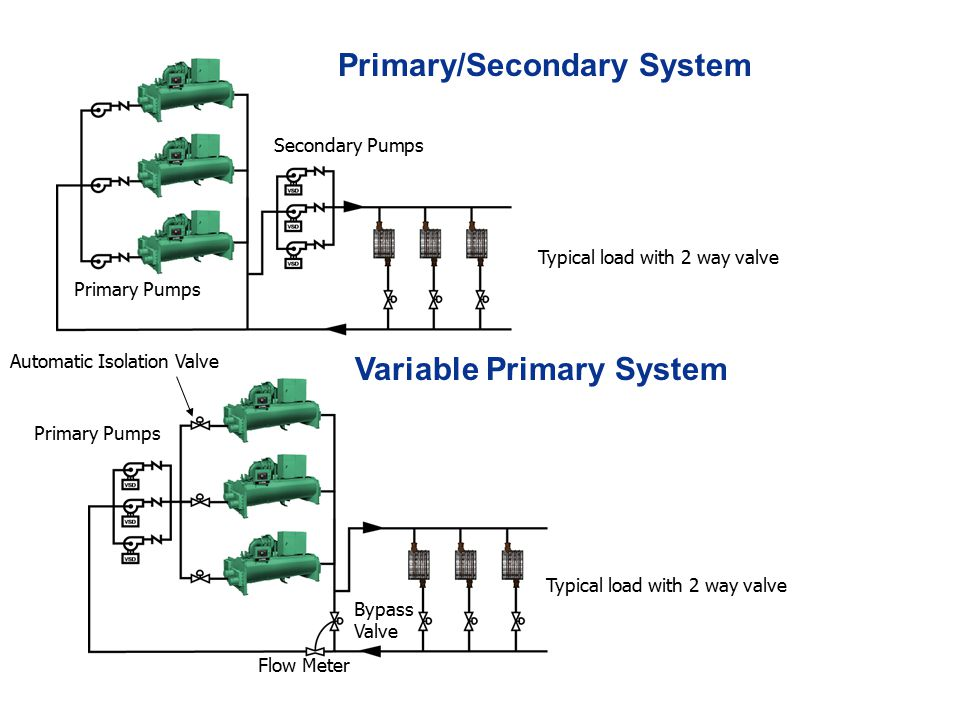 Chilled Water Piping Systems Vpf Focus Ppt Video