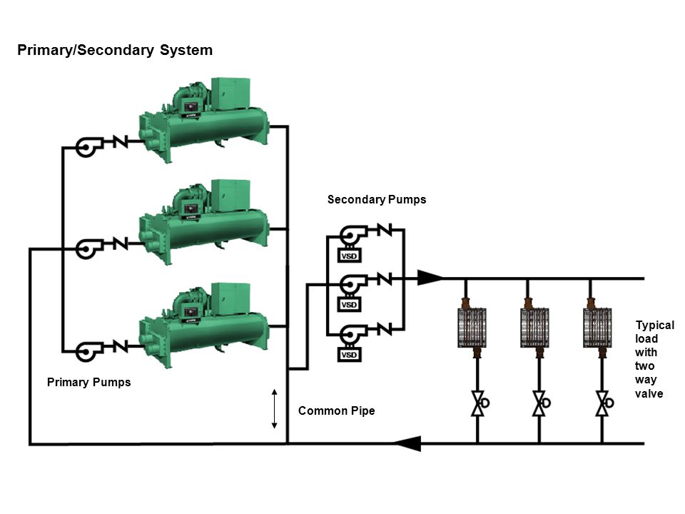Decoupler Primary Secondary Piping Diagrams - Block And Schematic ...