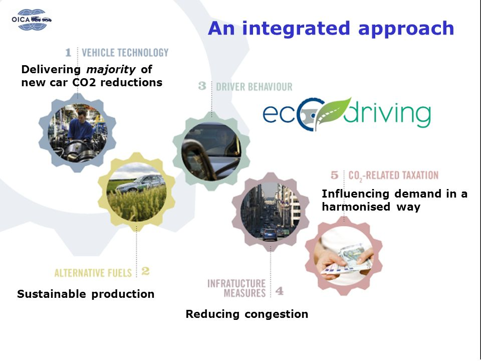 Reducing CO2 emissions – An integrated approach
