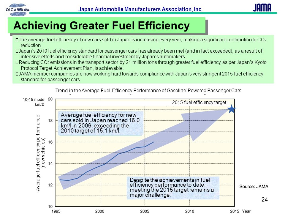 Average fuel efficiency performance