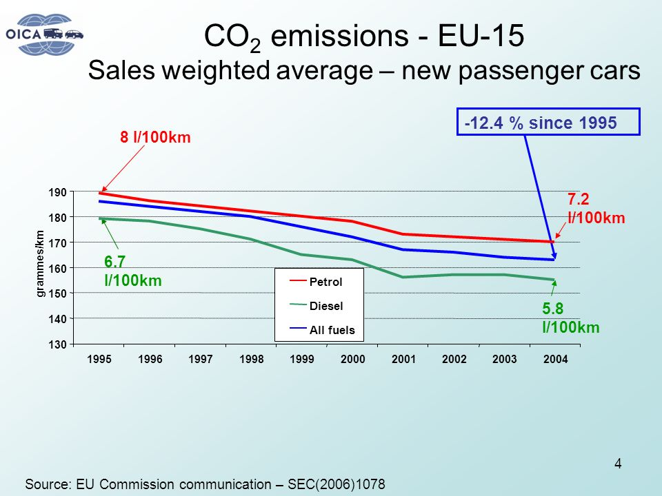 CO2 emissions - EU-15 Sales weighted average – new passenger cars