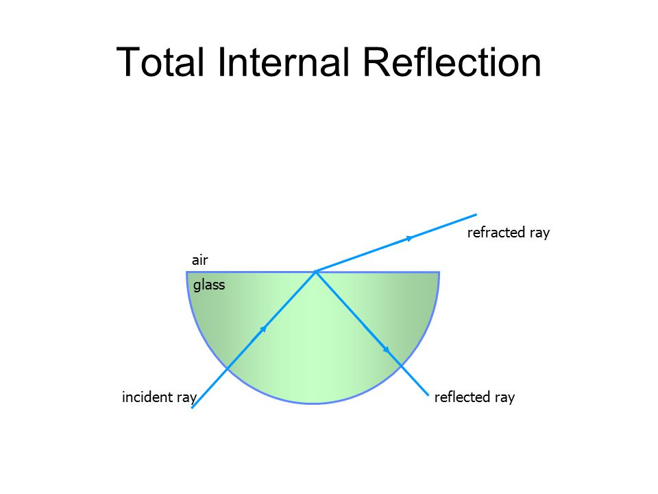 Total Internal Reflection And The Critical Angle Ppt Video Online