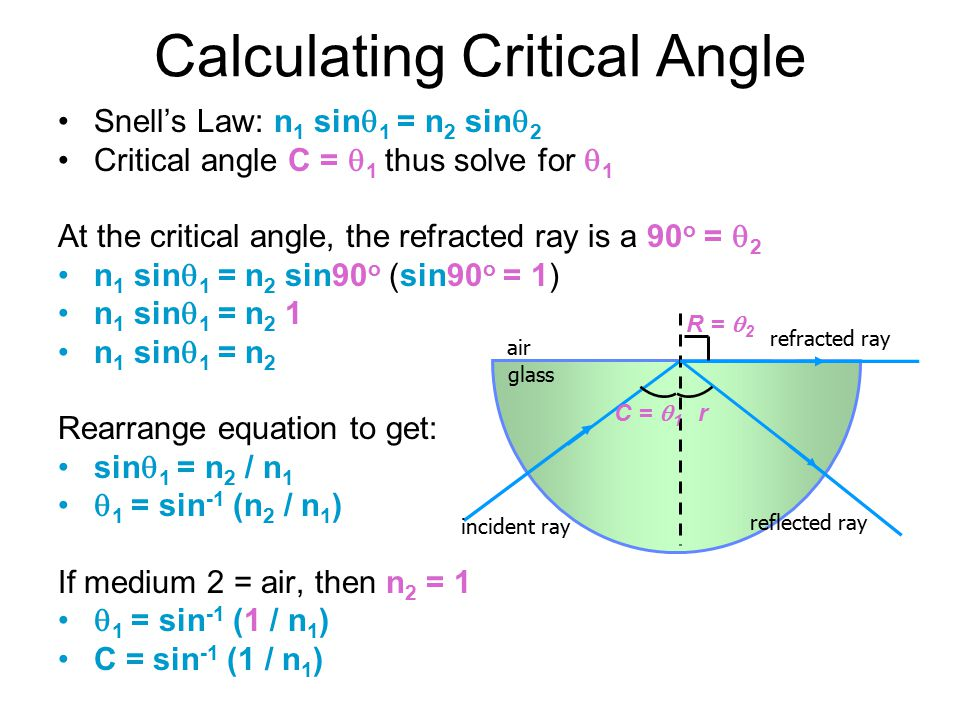 Critical Angle For Glass To Air