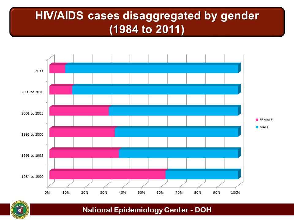 HIV/AIDS cases disaggregated by gender