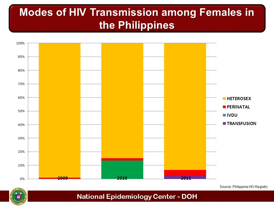 Modes of HIV Transmission among Females in the Philippines
