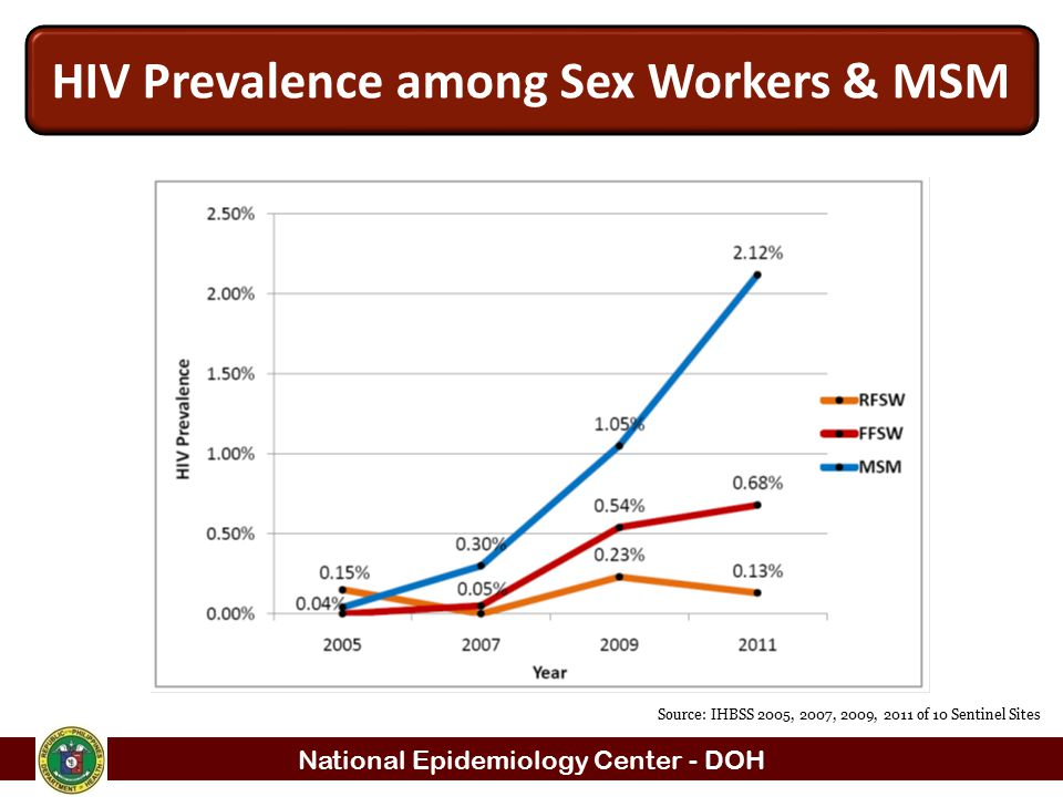 HIV Prevalence among Sex Workers & MSM