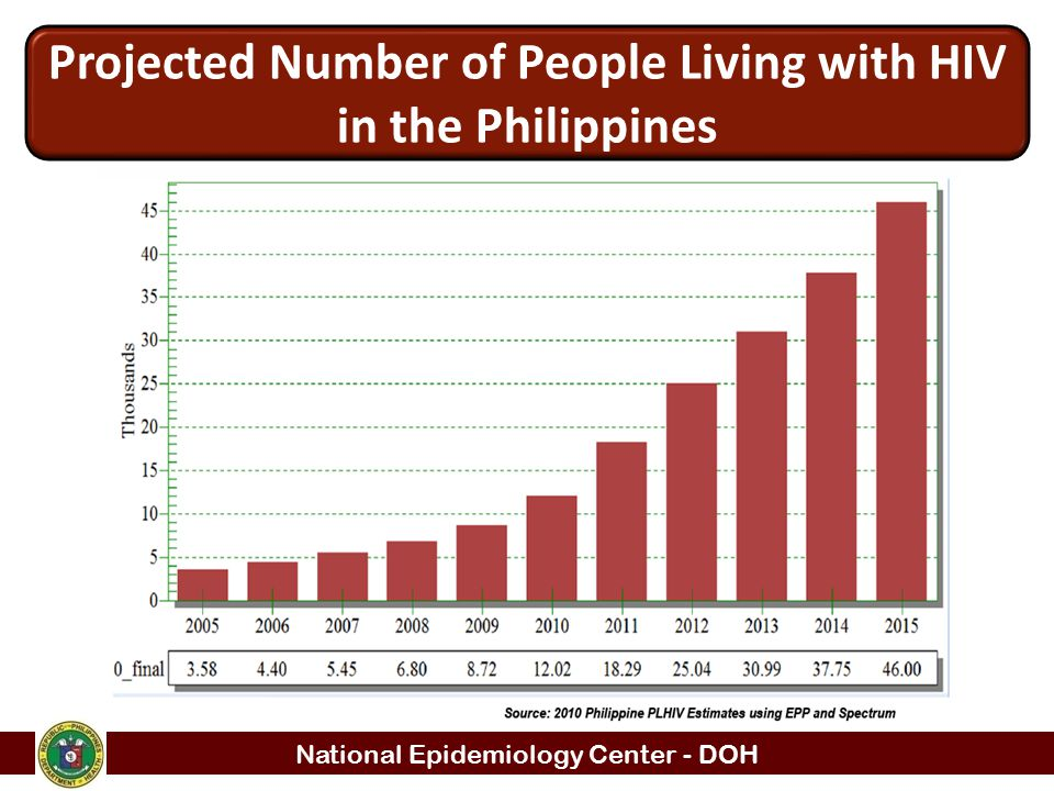 Projected Number of People Living with HIV in the Philippines