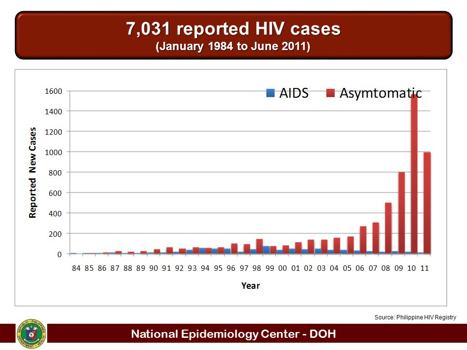 7,031 reported HIV cases (January 1984 to June 2011)