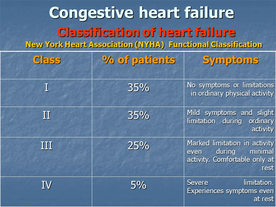 Congestive heart failure Classification of heart failure New York Heart Association (NYHA) Functional Classification