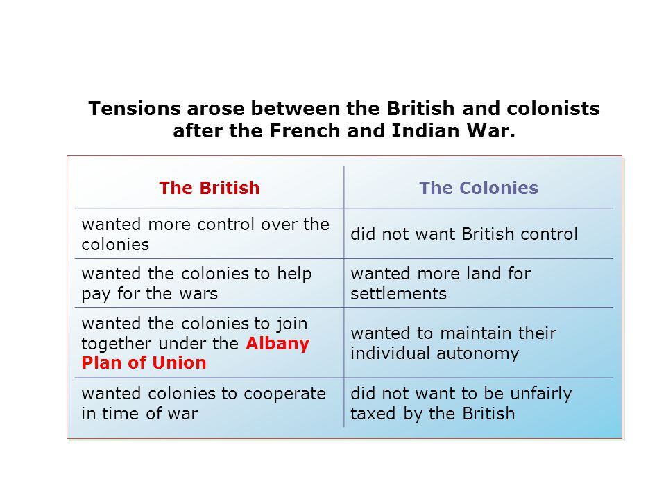 Tensions arose between the British and colonists after the French and Indian War.