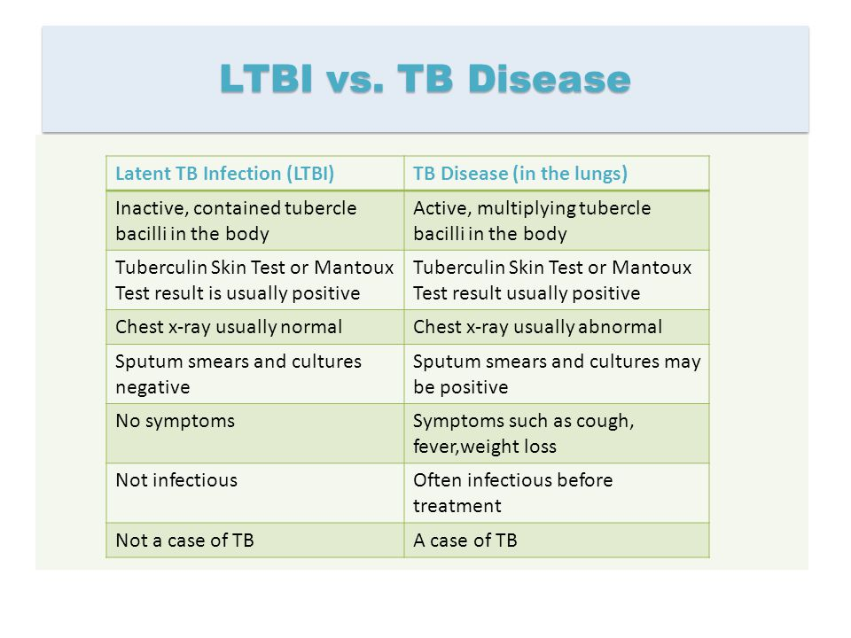 LTBI vs. TB Disease Latent TB Infection (LTBI)