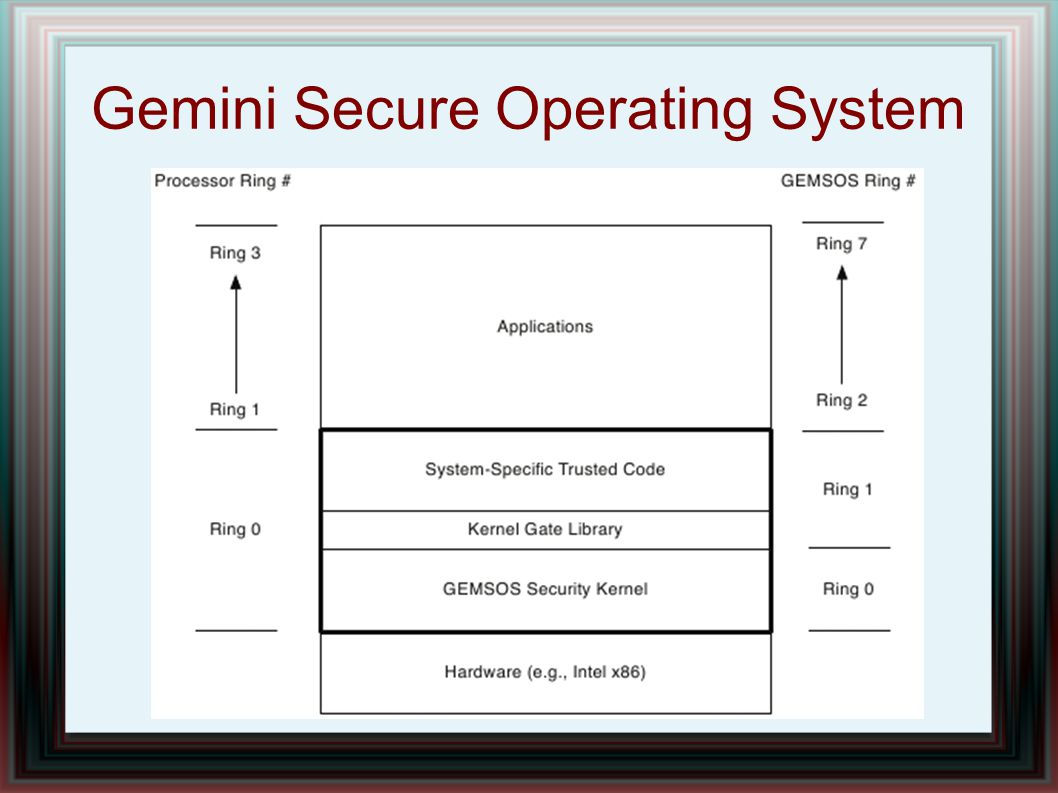 Gemini Secure Operating System