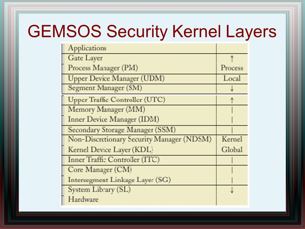 GEMSOS Security Kernel Layers