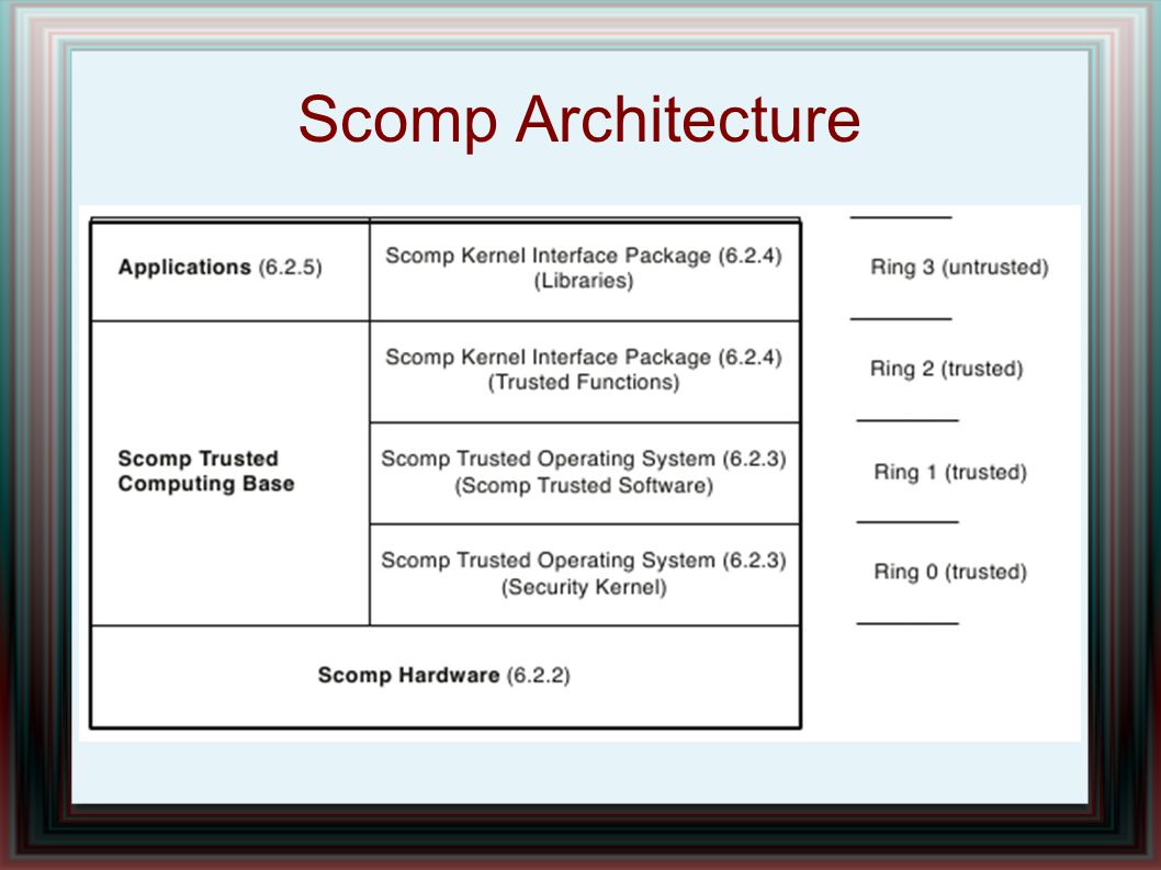 Scomp Architecture