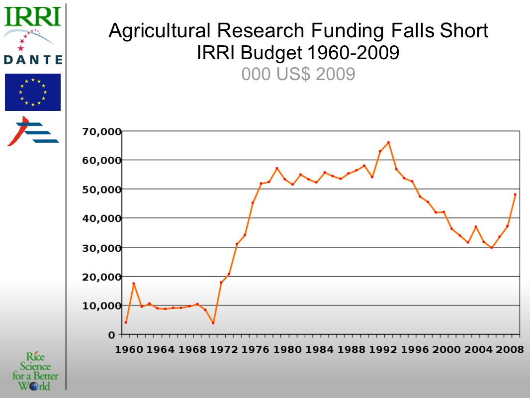 Agricultural Research Funding Falls Short IRRI Budget 1960-2009 000 US$ 2009