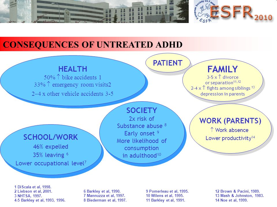 CONSEQUENCES OF UNTREATED ADHD