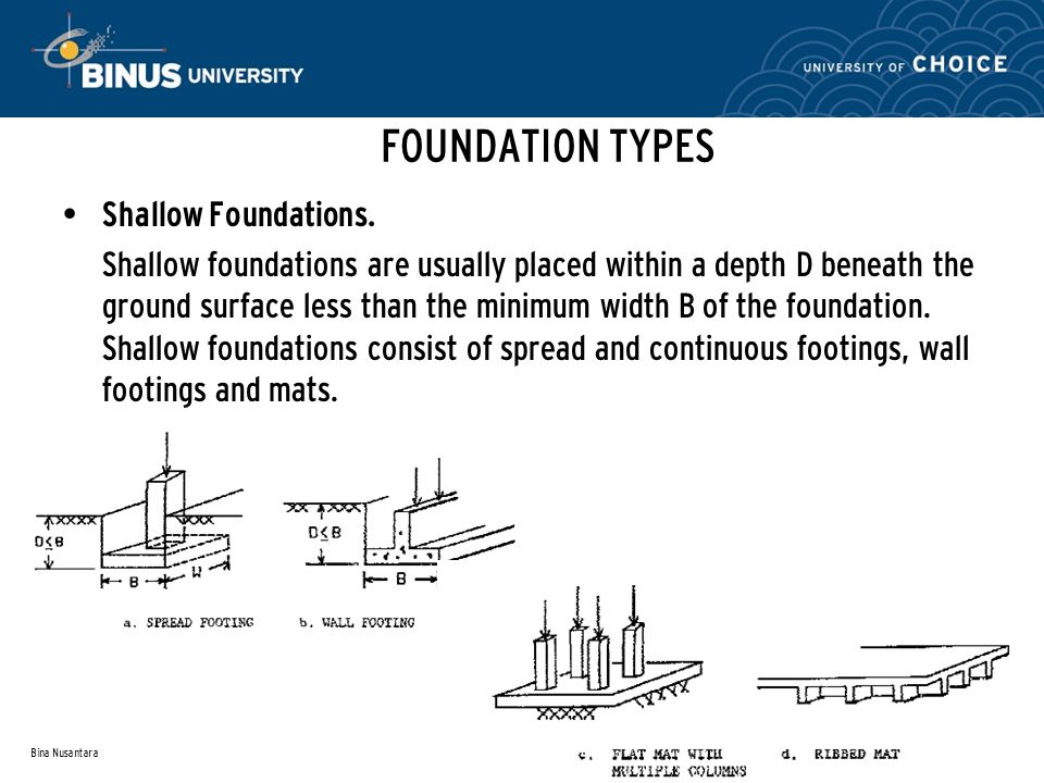 FOUNDATION TYPES Shallow Foundations.