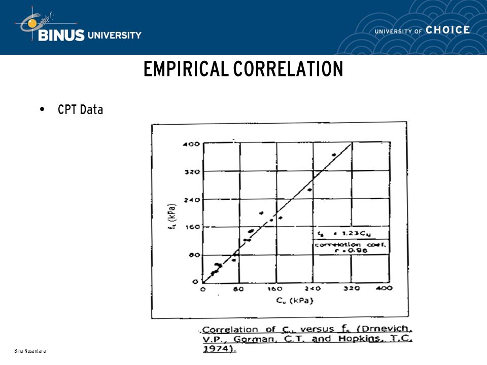 EMPIRICAL CORRELATION