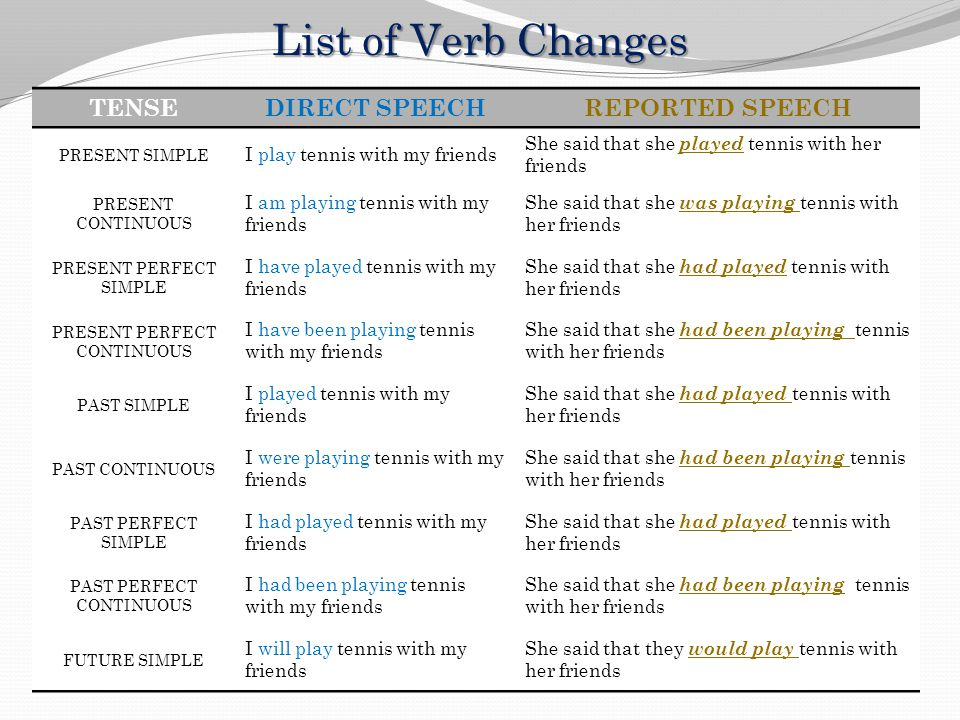 List of Verb Changes TENSE DIRECT SPEECH REPORTED SPEECH