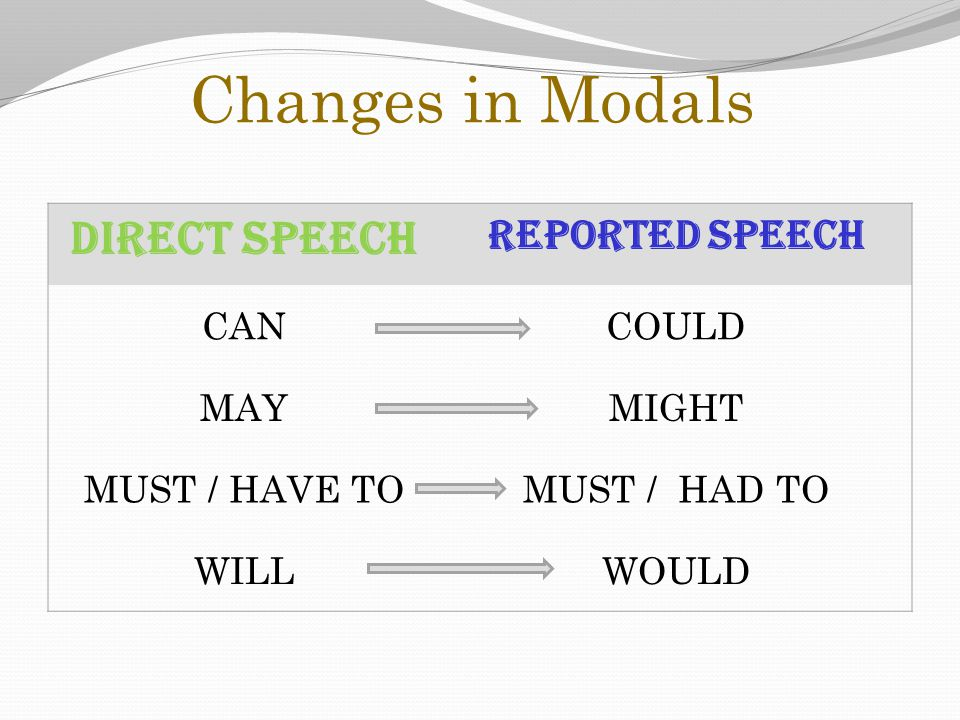 Changes in Modals DIRECT SPEECH REPORTED SPEECH CAN COULD MAY MIGHT