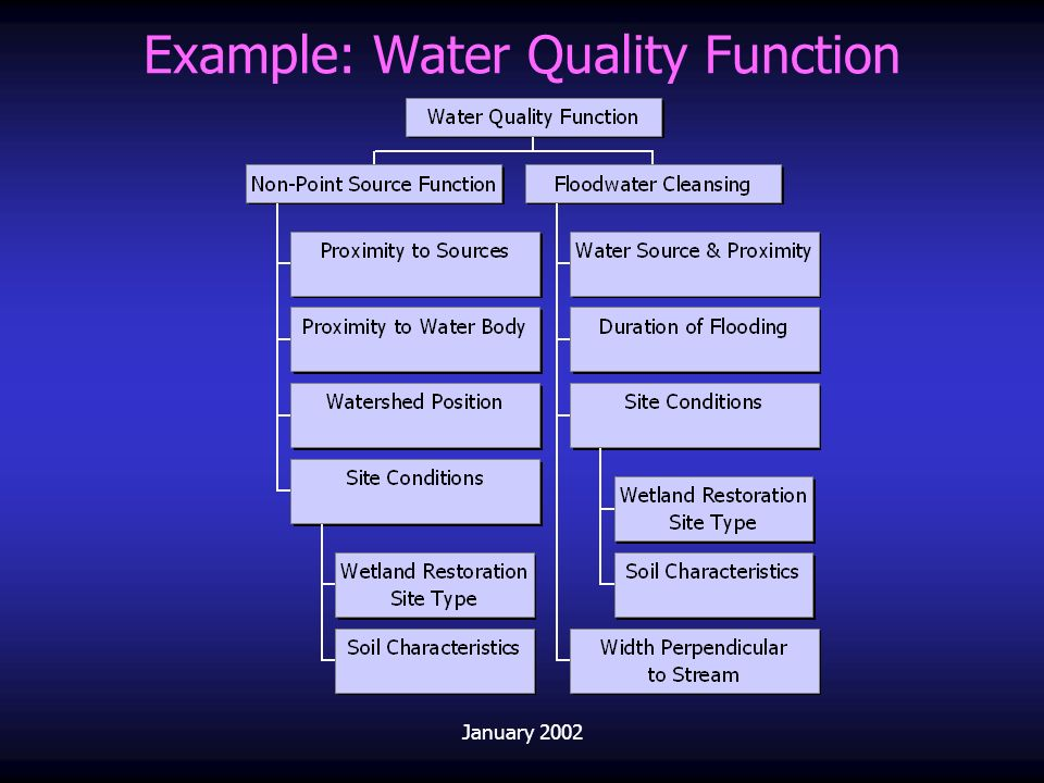 Example: Water Quality Function