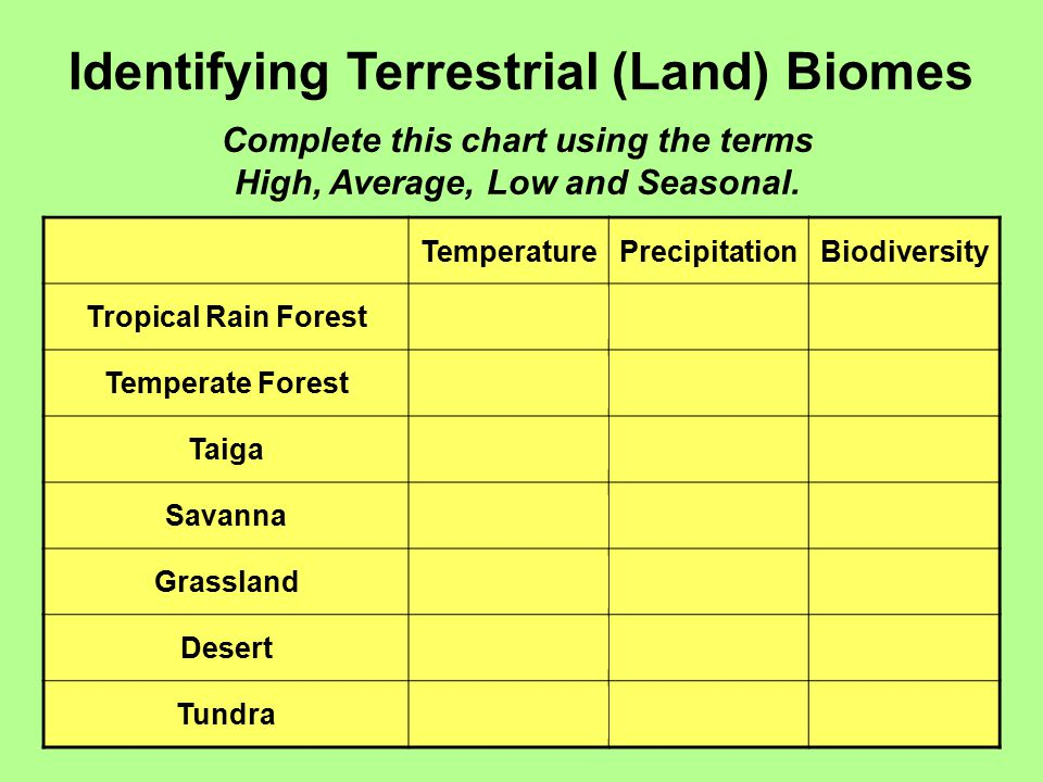 Identifying Terrestrial Land Biomes