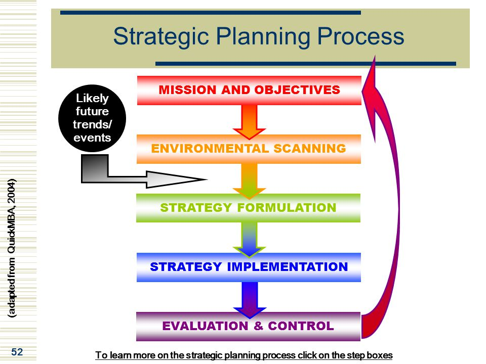 difference between strategy formulation and implementation Strategy formulation includes planning and decision-making involved in developing organization's strategic goals and plans while strategy implementation involves all those means related to executing the strategic plans.