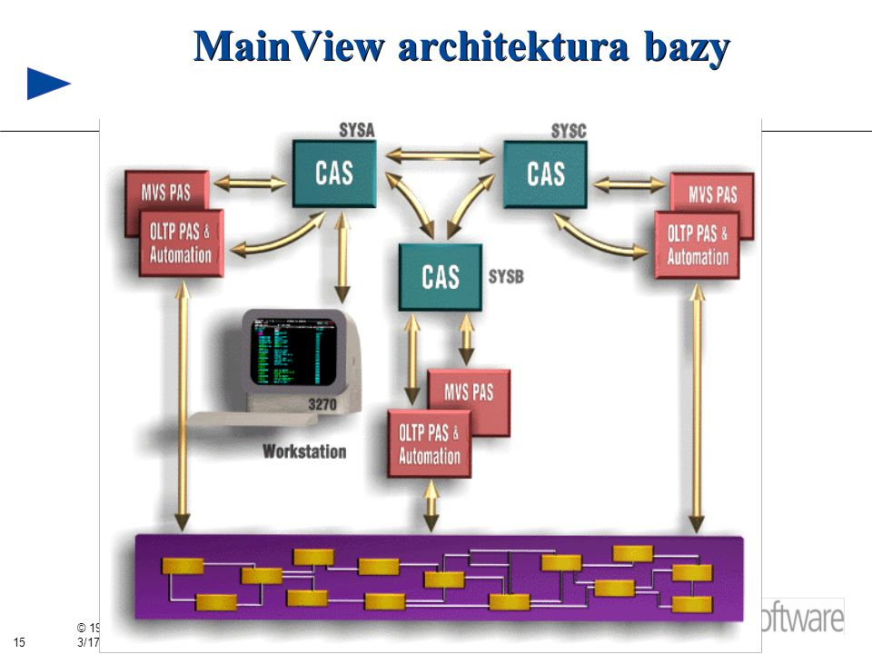 MainView architektura bazy