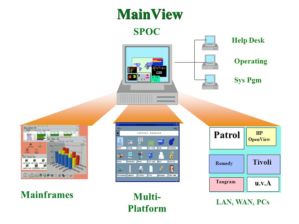 MainView SPOC Patrol Multi-Platform Mainframes Help Desk Operating