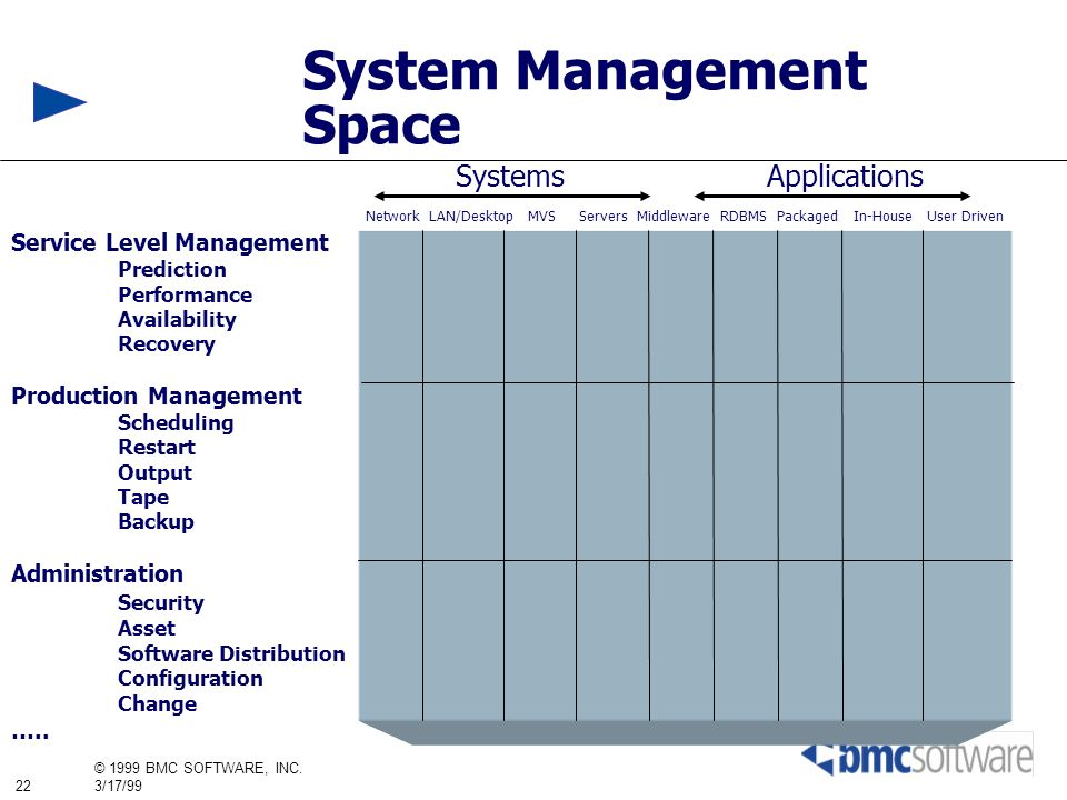 System Management Space