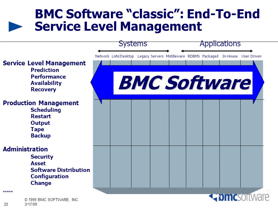 BMC Software classic : End-To-End Service Level Management
