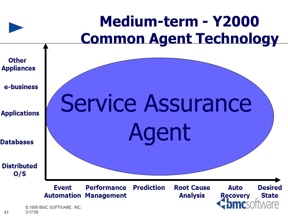Common Agent Technology