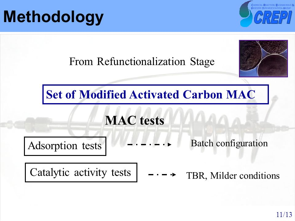 Methodology MAC tests Set of Modified Activated Carbon MAC