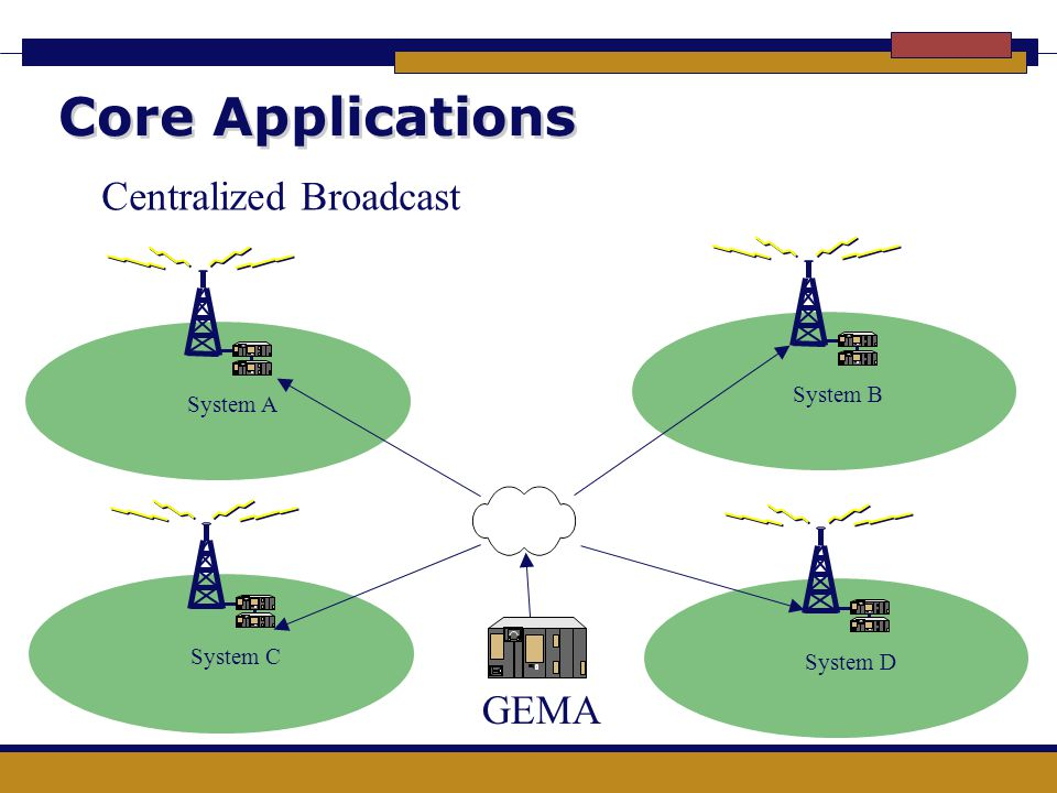 Core Applications Centralized Broadcast GEMA System B System A