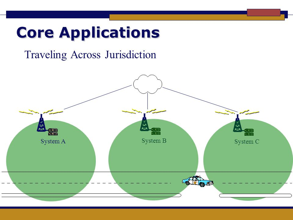 Core Applications Traveling Across Jurisdiction System A System B