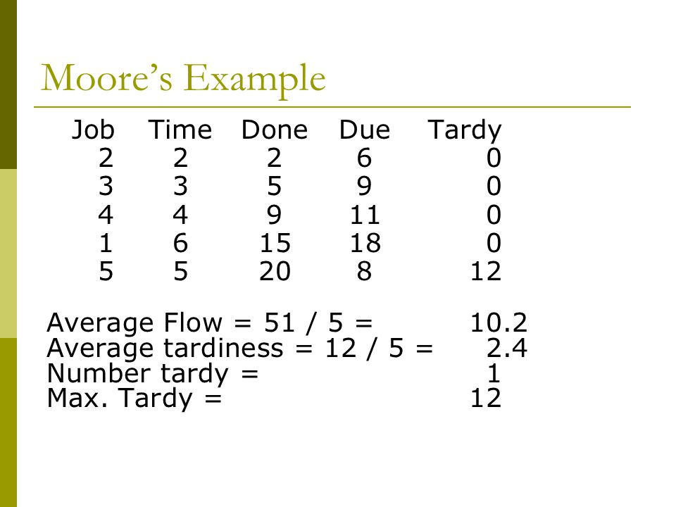 Moore's Example Job Time Done Due Tardy