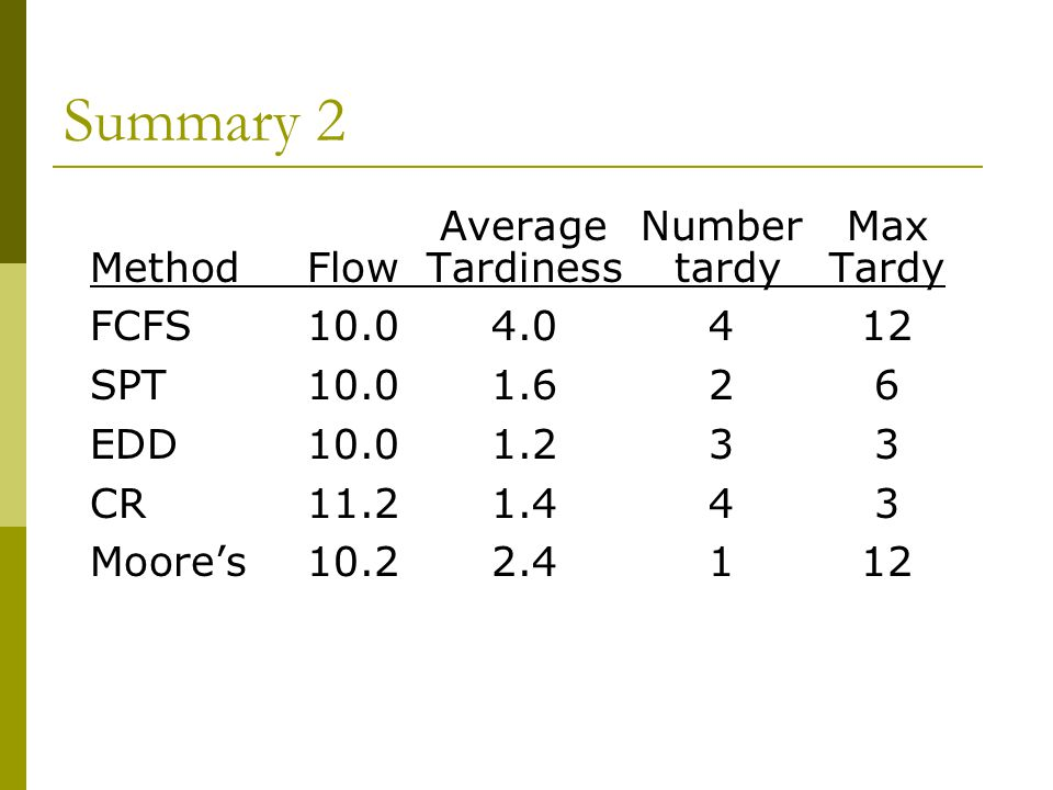 Summary 2 Average Number Max Method Flow Tardiness tardy Tardy