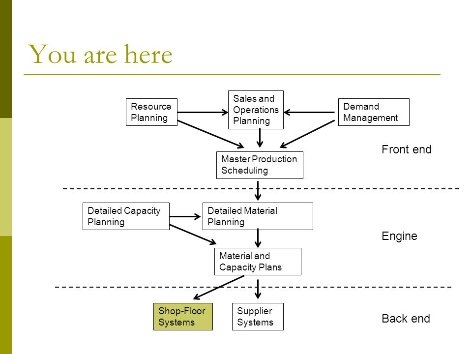 You are here Front end Engine Back end Resource Planning