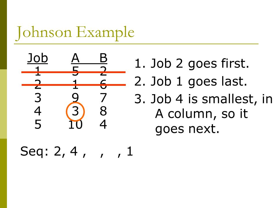 Johnson Example Job A B 1. Job 2 goes first Job 1 goes last.