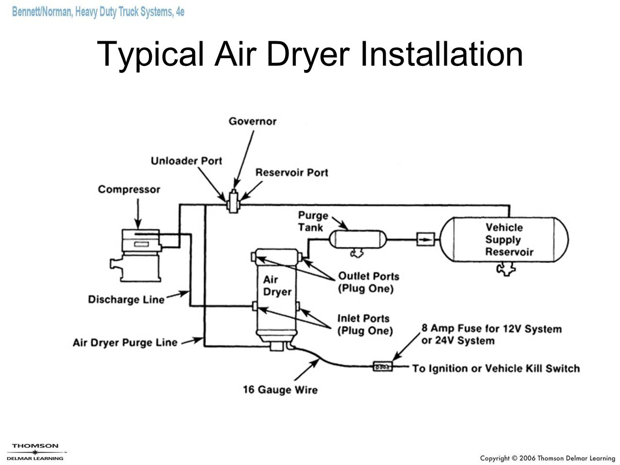 Chapter 28 Truck Brake Systems Ppt Video Online Download Typical Wiring Diagrams Evaporator 15 Air Dryer Installation