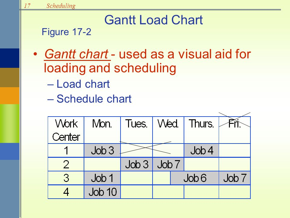 Gantt chart - used as a visual aid for loading and scheduling