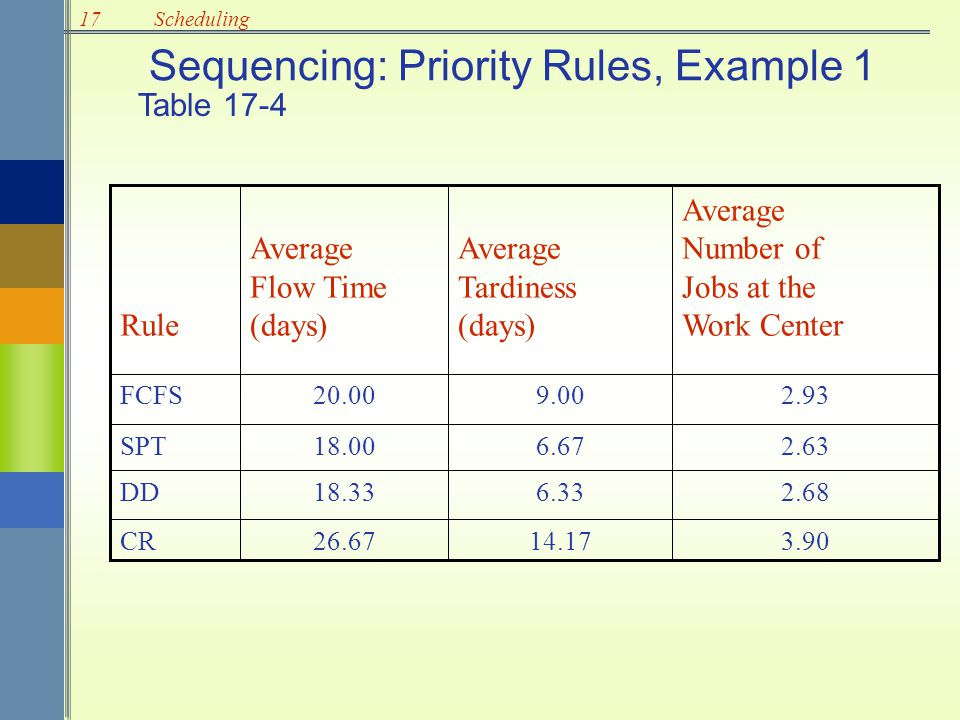 Sequencing: Priority Rules, Example 1