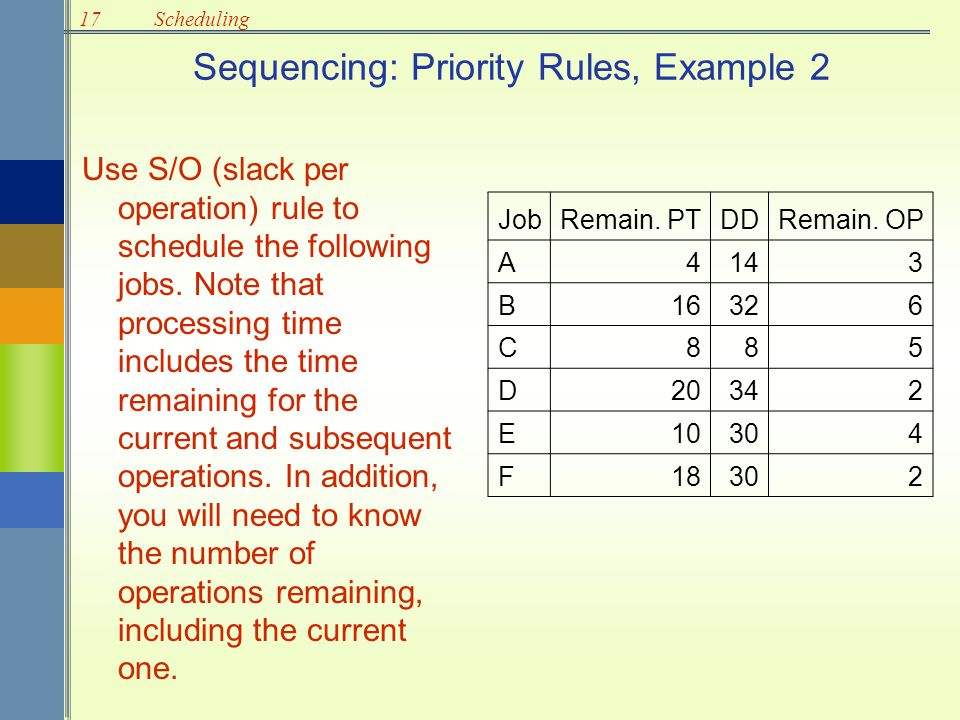 Sequencing: Priority Rules, Example 2