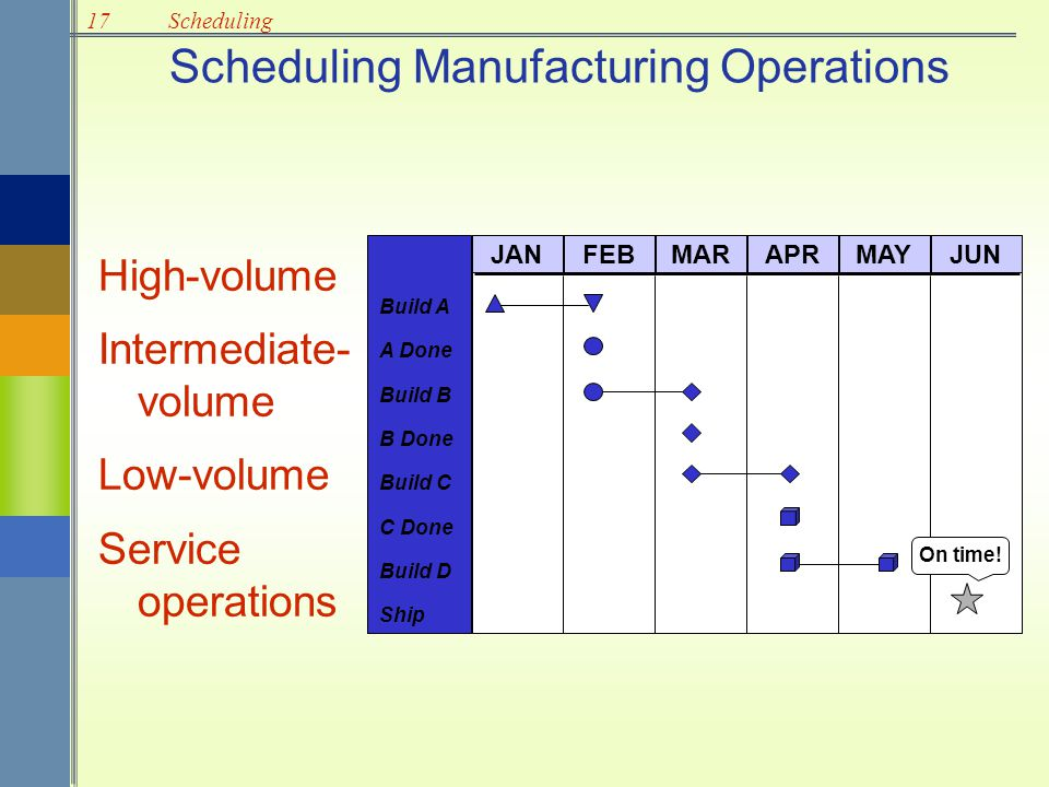 Scheduling Manufacturing Operations