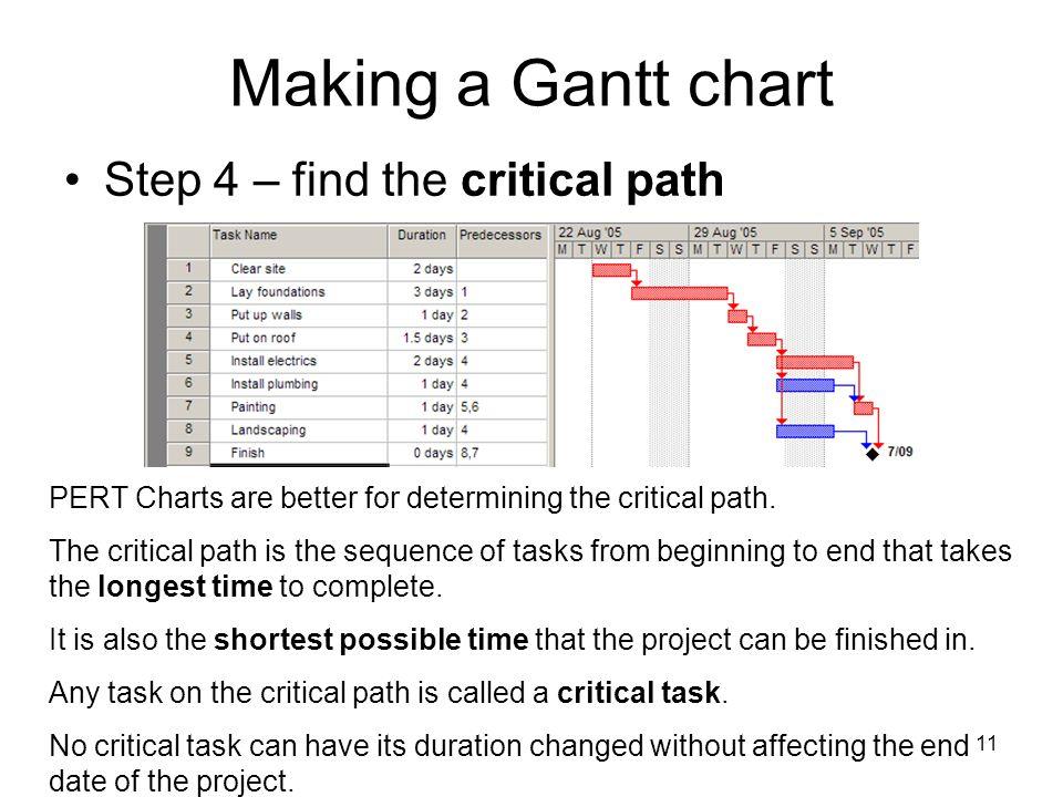 Having Fun With Gantt Pert Ppt Video Online Download