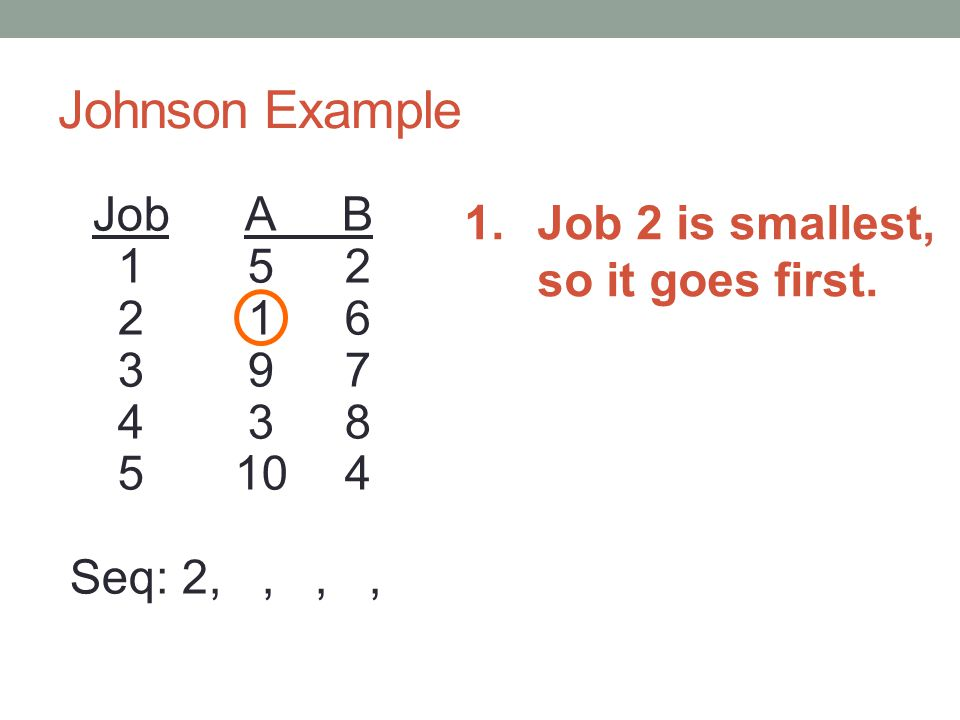 Johnson Example 1. Job 2 is smallest, so it goes first.