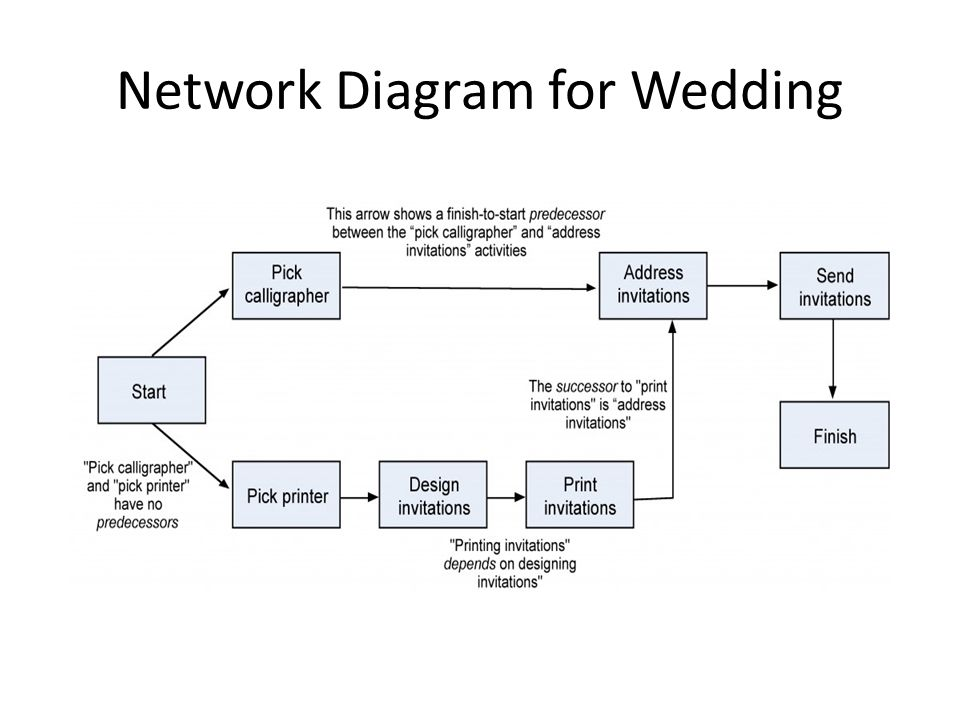 Network diagram for wedding project auto electrical wiring diagram chapter 10 project schedule planning ppt download rh slideplayer com project plan diagram project network diagram template ccuart Image collections