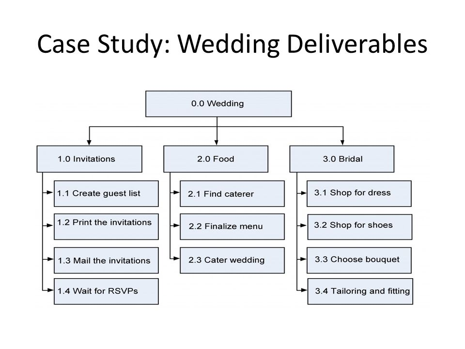 8 Case Study Wedding Deliverables