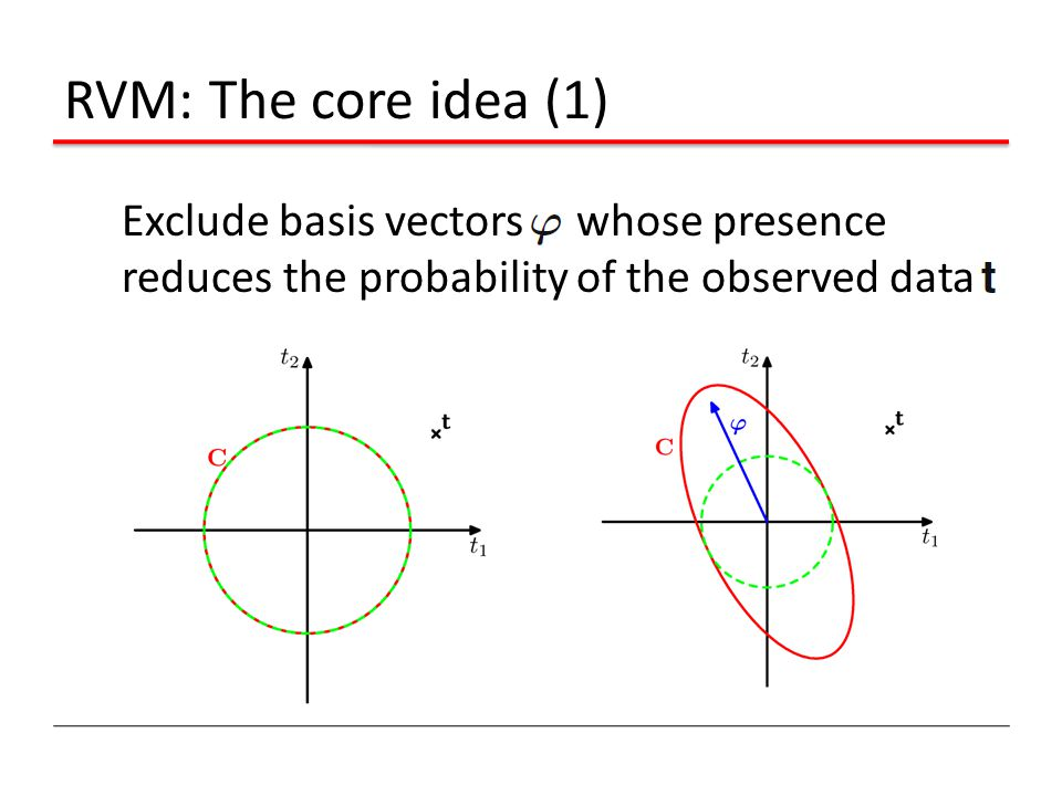 RVM: The core idea (1) Exclude basis vectors whose presence reduces the probability of the observed data.
